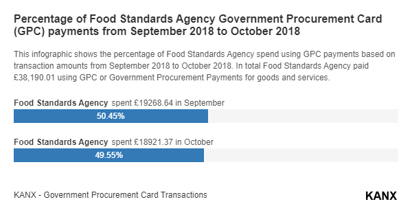 Percentage of Food Standards Agency Government Procurement Card (GPC) payments from September 2018 to October 2018 infographic