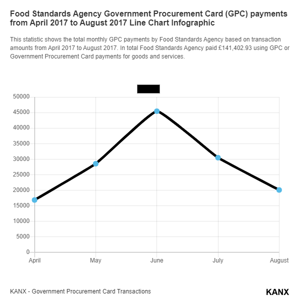 Food Standards Agency Government Procurement Card (GPC) payments from April 2017 to August 2017 Line Chart Infographic