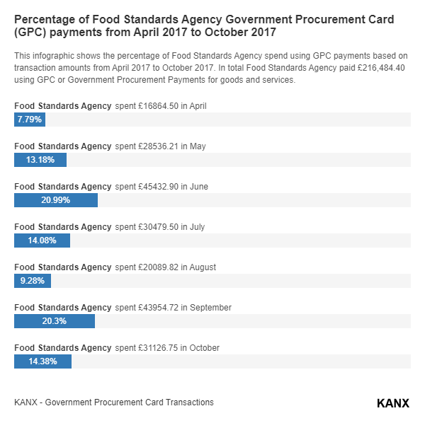 Percentage of Food Standards Agency Government Procurement Card (GPC) payments from April 2017 to October 2017 infographic