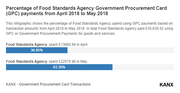 Percentage of Food Standards Agency Government Procurement Card (GPC) payments from April 2018 to May 2018 infographic