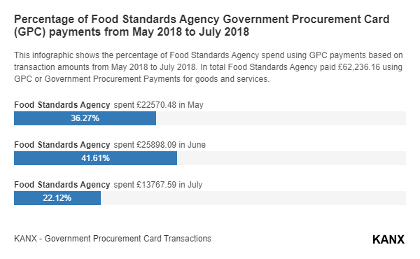 Percentage of Food Standards Agency Government Procurement Card (GPC) payments from May 2018 to July 2018 infographic