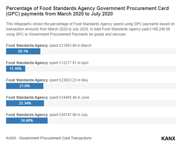 Percentage of Food Standards Agency Government Procurement Card (GPC) payments from March 2020 to July 2020 infographic