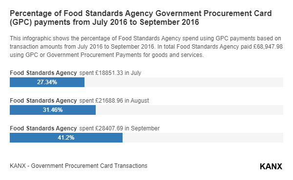 Percentage of Food Standards Agency Government Procurement Card (GPC) payments from July 2016 to September 2016 infographic