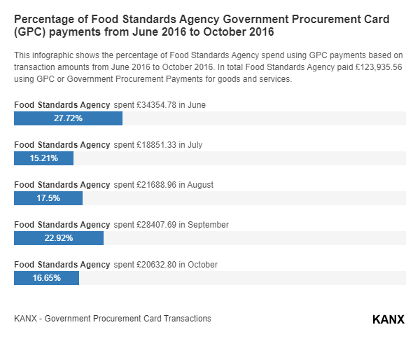 Percentage of Food Standards Agency Government Procurement Card (GPC) payments from June 2016 to October 2016 infographic