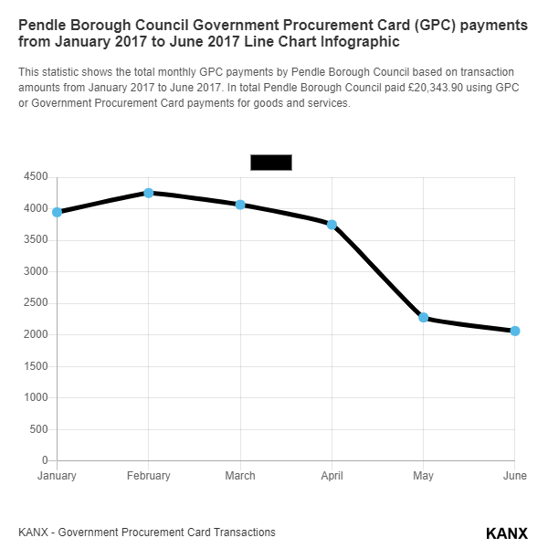 Pendle Borough Council Government Procurement Card (GPC) payments from January 2017 to June 2017 Line Chart Infographic