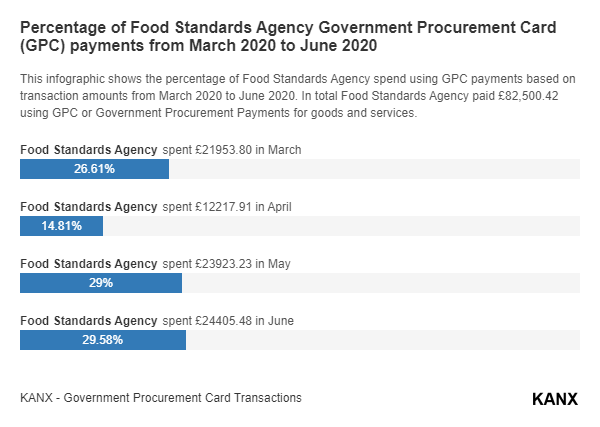 Percentage of Food Standards Agency Government Procurement Card (GPC) payments from March 2020 to June 2020 infographic