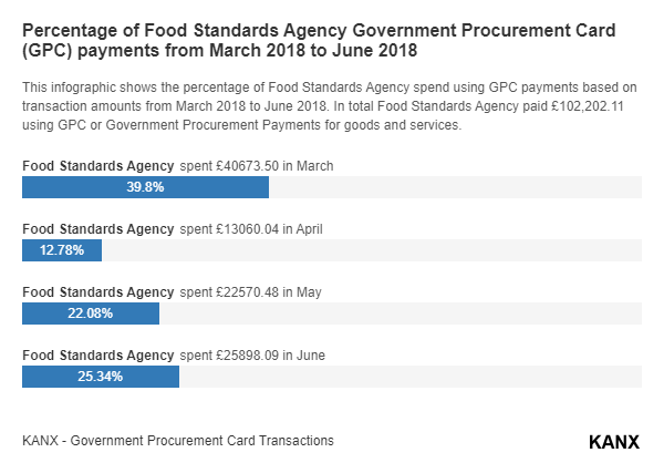 Percentage of Food Standards Agency Government Procurement Card (GPC) payments from March 2018 to June 2018 infographic