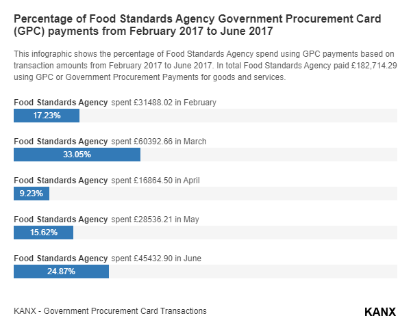 Percentage of Food Standards Agency Government Procurement Card (GPC) payments from February 2017 to June 2017 infographic