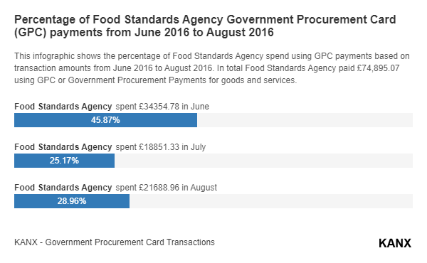 Percentage of Food Standards Agency Government Procurement Card (GPC) payments from June 2016 to August 2016 infographic