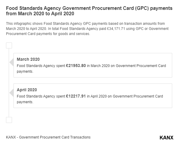 Food Standards Agency Government Procurement Card (GPC) payments from March 2020 to April 2020 infographic