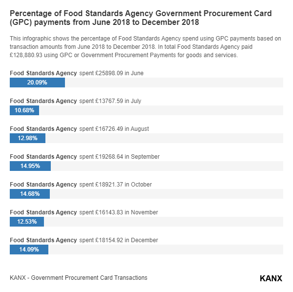 Percentage of Food Standards Agency Government Procurement Card (GPC) payments from June 2018 to December 2018 infographic