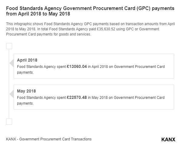 Food Standards Agency Government Procurement Card (GPC) payments from April 2018 to May 2018 infographic