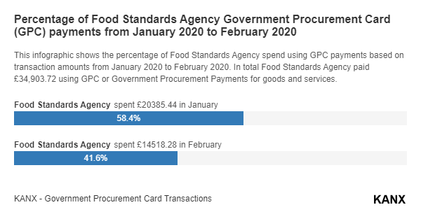 Percentage of Food Standards Agency Government Procurement Card (GPC) payments from January 2020 to February 2020 infographic