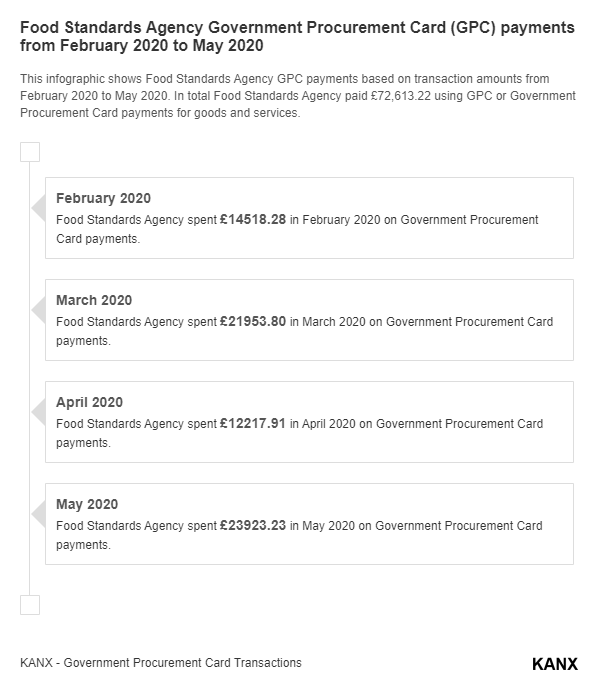 Food Standards Agency Government Procurement Card (GPC) payments from February 2020 to May 2020 infographic
