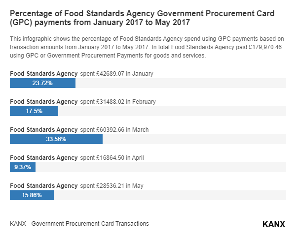 Percentage of Food Standards Agency Government Procurement Card (GPC) payments from January 2017 to May 2017 infographic