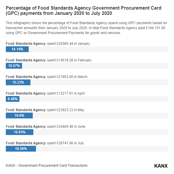 Percentage of Food Standards Agency Government Procurement Card (GPC) payments from January 2020 to July 2020 infographic