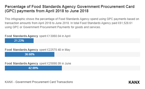 Percentage of Food Standards Agency Government Procurement Card (GPC) payments from April 2018 to June 2018 infographic