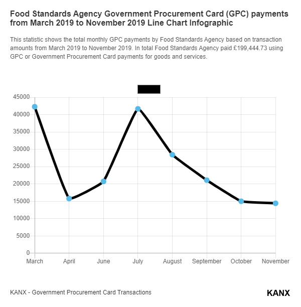 Food Standards Agency Government Procurement Card (GPC) payments from March 2019 to November 2019 Line Chart Infographic