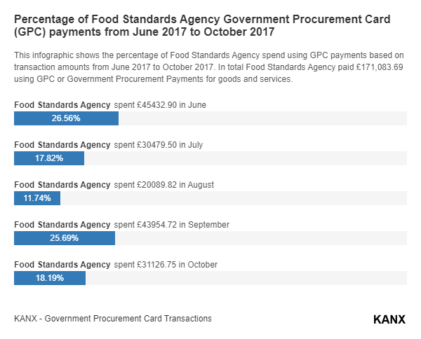 Percentage of Food Standards Agency Government Procurement Card (GPC) payments from June 2017 to October 2017 infographic