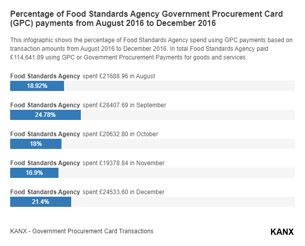 Percentage of Food Standards Agency Government Procurement Card (GPC) payments from August 2016 to December 2016 infographic