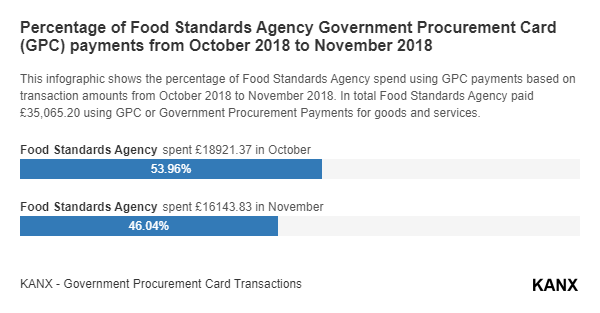 Percentage of Food Standards Agency Government Procurement Card (GPC) payments from October 2018 to November 2018 infographic