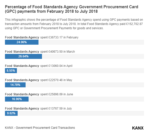 Percentage of Food Standards Agency Government Procurement Card (GPC) payments from February 2018 to July 2018 infographic