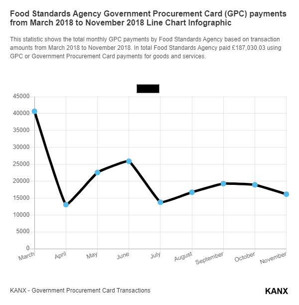 Food Standards Agency Government Procurement Card (GPC) payments from March 2018 to November 2018 Line Chart Infographic