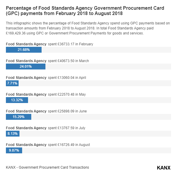 Percentage of Food Standards Agency Government Procurement Card (GPC) payments from February 2018 to August 2018 infographic