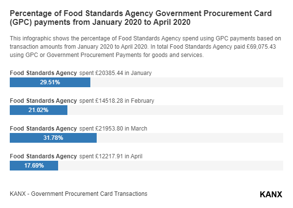Percentage of Food Standards Agency Government Procurement Card (GPC) payments from January 2020 to April 2020 infographic