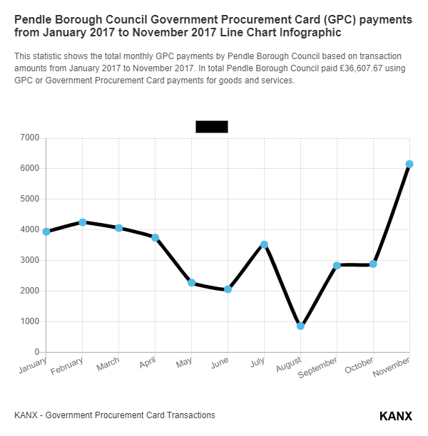 Pendle Borough Council Government Procurement Card (GPC) payments from January 2017 to November 2017 Line Chart Infographic
