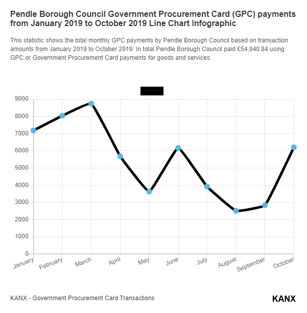 Pendle Borough Council Government Procurement Card (GPC) payments from January 2019 to October 2019 Line Chart Infographic