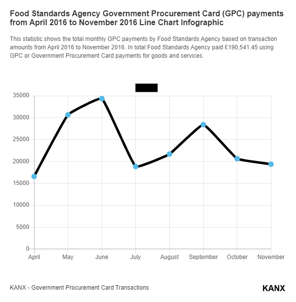 Food Standards Agency Government Procurement Card (GPC) payments from April 2016 to November 2016 Line Chart Infographic