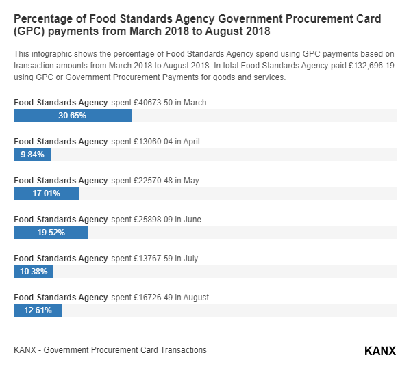 Percentage of Food Standards Agency Government Procurement Card (GPC) payments from March 2018 to August 2018 infographic