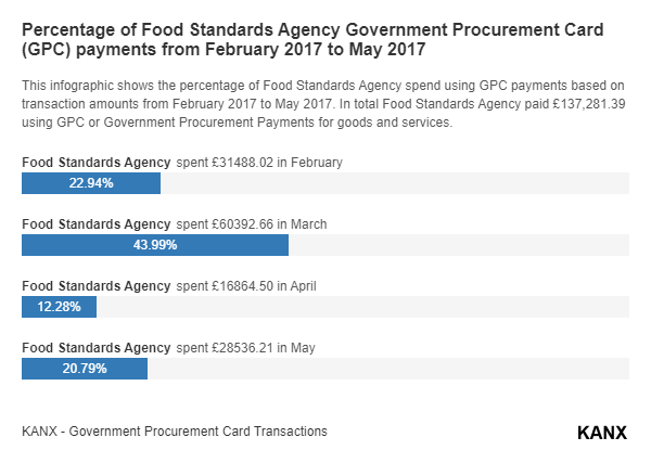 Percentage of Food Standards Agency Government Procurement Card (GPC) payments from February 2017 to May 2017 infographic