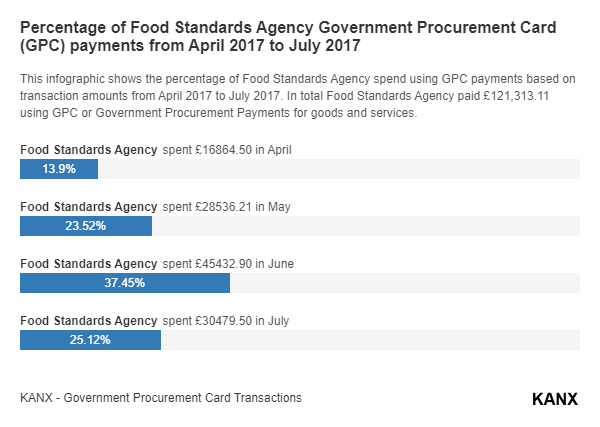 Percentage of Food Standards Agency Government Procurement Card (GPC) payments from April 2017 to July 2017 infographic