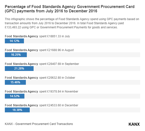 Percentage of Food Standards Agency Government Procurement Card (GPC) payments from July 2016 to December 2016 infographic