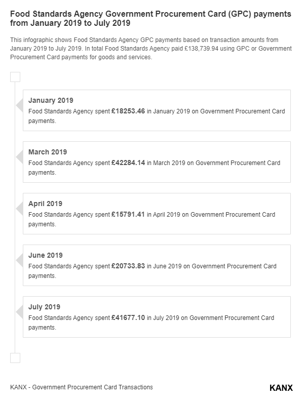 Food Standards Agency Government Procurement Card (GPC) payments from January 2019 to July 2019 infographic