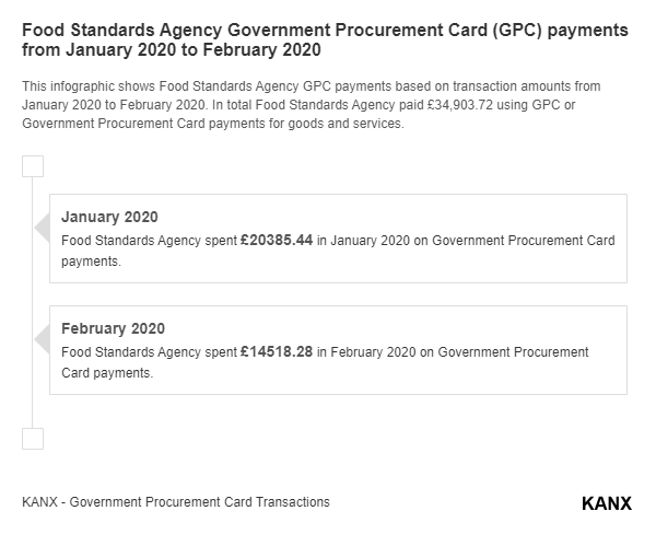 Food Standards Agency Government Procurement Card (GPC) payments from January 2020 to February 2020 infographic