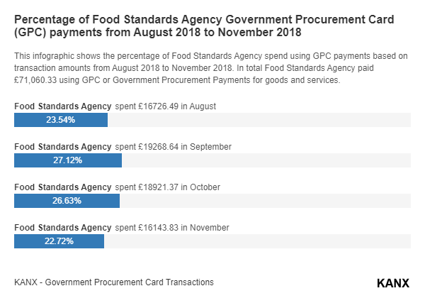 Percentage of Food Standards Agency Government Procurement Card (GPC) payments from August 2018 to November 2018 infographic
