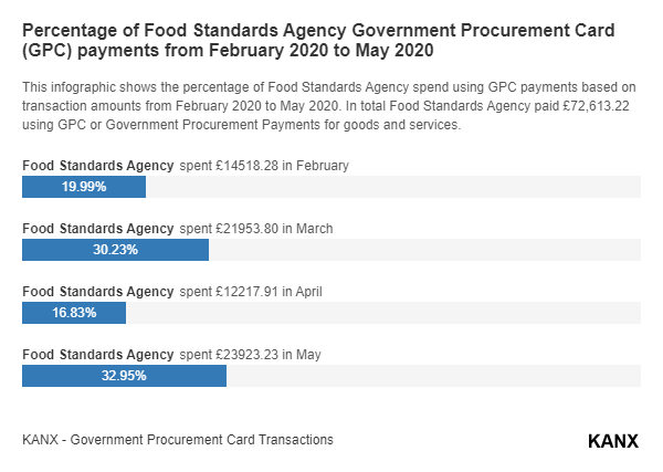 Percentage of Food Standards Agency Government Procurement Card (GPC) payments from February 2020 to May 2020 infographic