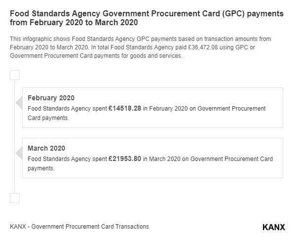 Food Standards Agency Government Procurement Card (GPC) payments from February 2020 to March 2020 infographic
