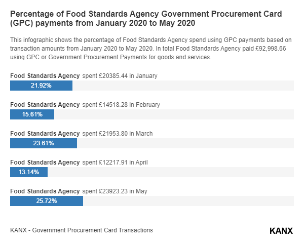 Percentage of Food Standards Agency Government Procurement Card (GPC) payments from January 2020 to May 2020 infographic