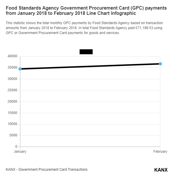 Food Standards Agency Government Procurement Card (GPC) payments from January 2018 to February 2018 Line Chart Infographic