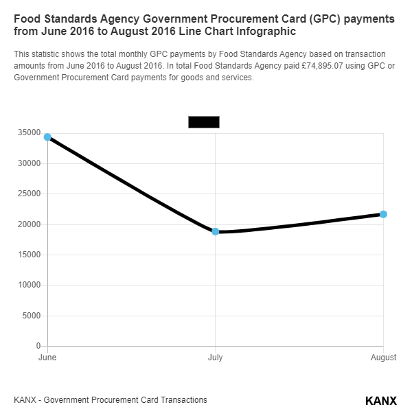 Food Standards Agency Government Procurement Card (GPC) payments from June 2016 to August 2016 Line Chart Infographic