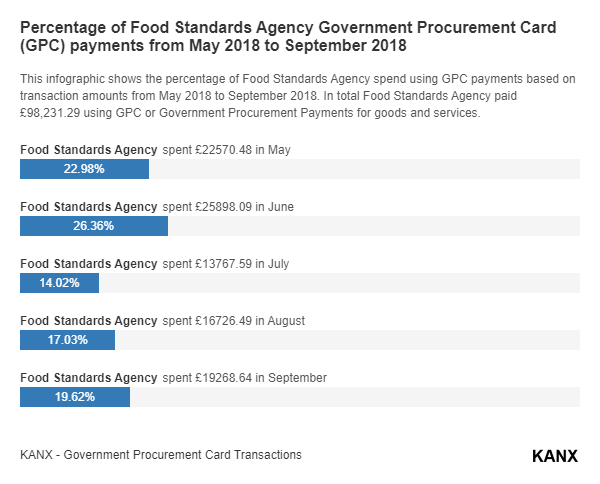 Percentage of Food Standards Agency Government Procurement Card (GPC) payments from May 2018 to September 2018 infographic