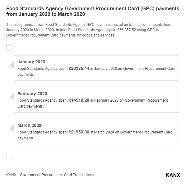 Food Standards Agency Government Procurement Card (GPC) payments from January 2020 to March 2020 infographic