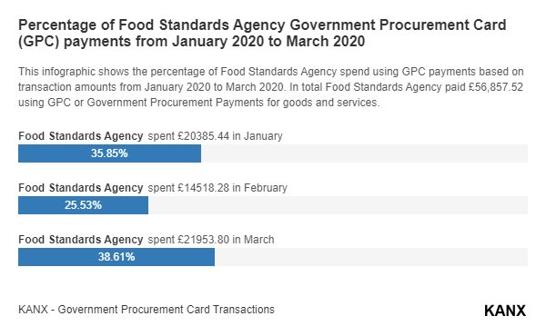 Percentage of Food Standards Agency Government Procurement Card (GPC) payments from January 2020 to March 2020 infographic